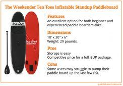 The-Weekender-Ten-Toes-Inflatable-Standup-Paddleboard-Review_stand-up-paddle-boards-sale