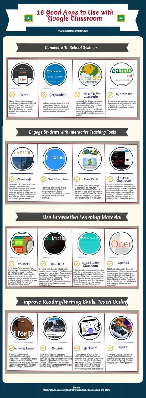 16 Good Apps to Use with Google Classroom | Education Technology - theory & practice | Scoop.it