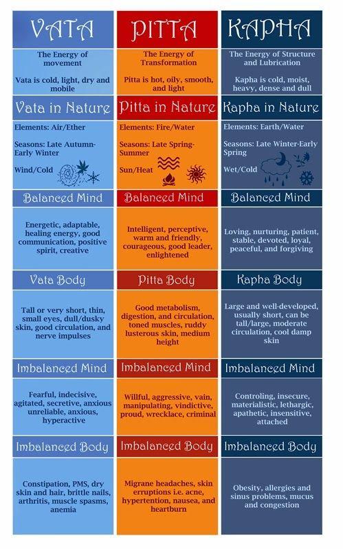 Éter, Ar, Fogo, Água e Terra, os cinco elementos básicos, manifestam-se no corpo humano como três princípios ou humores, conhecidos como Tri...