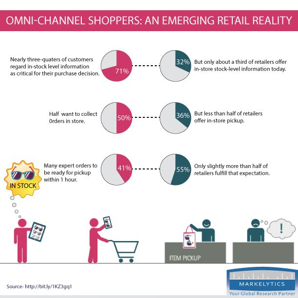 Omni-Channel Shoppers: An Emerging Retail Reality.  Retail marketing is changing. Today, success means connecting with your most important customer: the omni-channel shopper. Once you begin to understand the relationship between digital and in-store for your omni-channel shoppers, it's important to think about reaching them wherever they are and making the experience seamless.  Read more-http://bit.ly/20P9nPB #OmniChannel #Retail  www.markelytics.com
