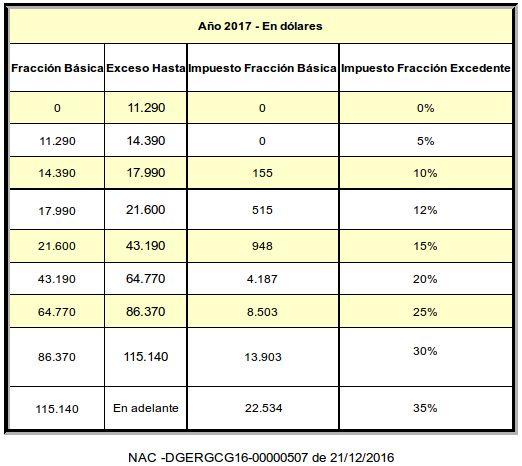 Tabla de impuesto a la renta 2015 2016 2017 2018 SRI Ecuador Impuestos ·