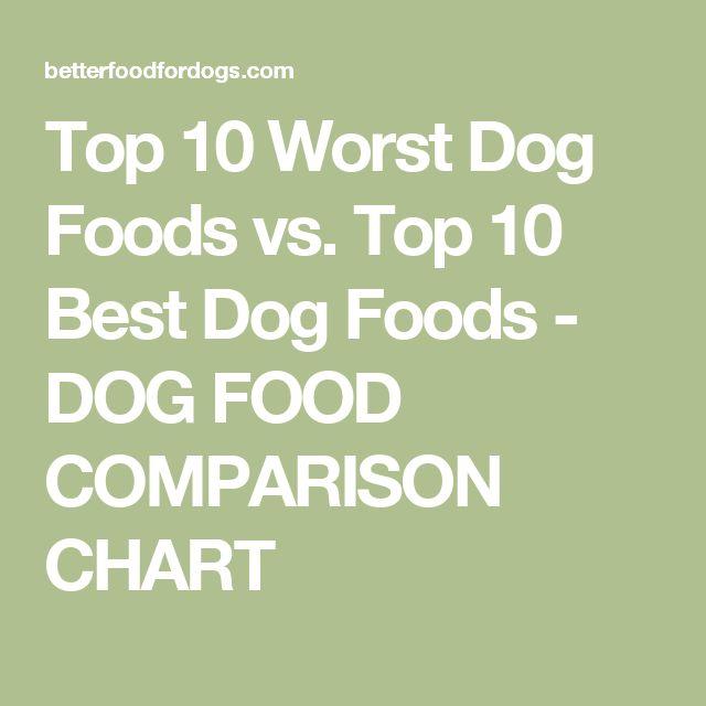 Top 10 Worst Dog Foods vs. Top 10 Best Dog Foods - DOG FOOD COMPARISON CHART