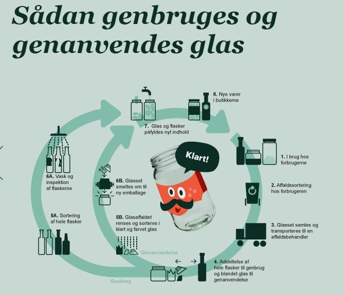 Sådan genanvender vi - Kend forskel på dit affald