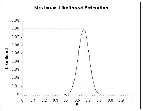BGIM : Maximum Likelihood Estimation Primer