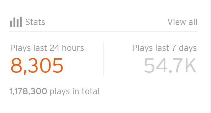 Just hit 1,178,300 Total Soundcloud plays!!! Such a mad number
