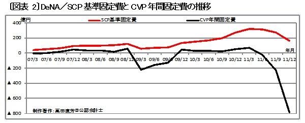 〔図表 2〕では、DeNAに関して2種類の固定費の推移を描いている。黒色の曲線は、経営分析や管理会計の世界で絶対的通説を誇るCVP分析(損益分岐点分析&限界利益分析)に基づいて描いた