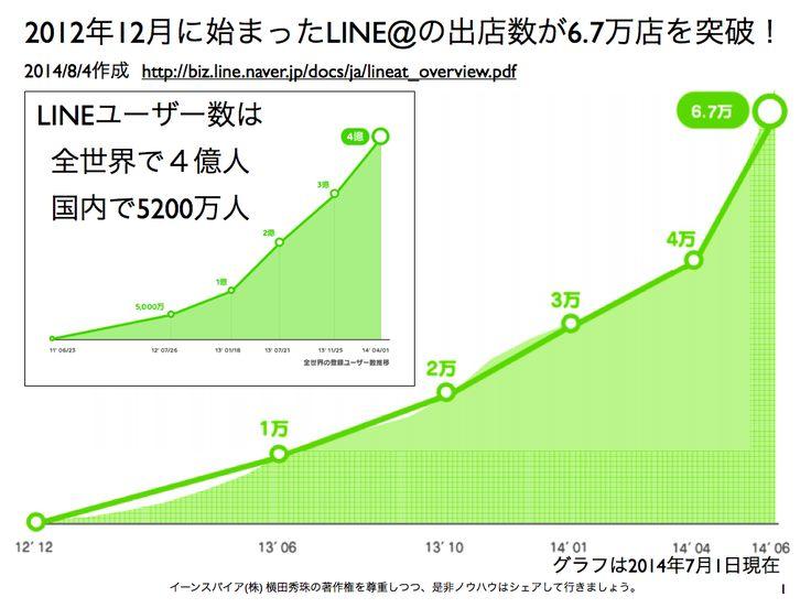 2014.8.1よりLINE@無料プランIDはランダムへ密かに変更 http://yokotashurin.com/sns/line-original-id.html