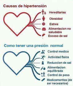 Corazón saludable: Causas de hipertensión y cómo tener una presión normal
