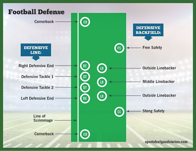 Football Positions Guide Offensive Defensive And Special Teams Football Positions American Football Positivity