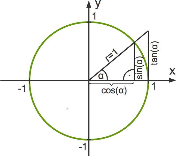 Die besten 25+ Tangens Ideen auf Pinterest Trigonometrie, Sin - unit circle chart