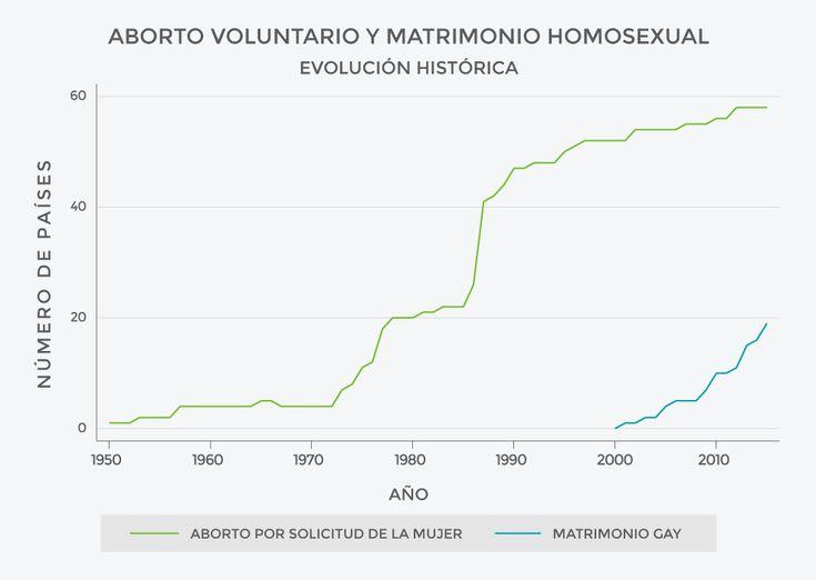 El dilema entre el matrimonio homosexual y el aborto voluntario