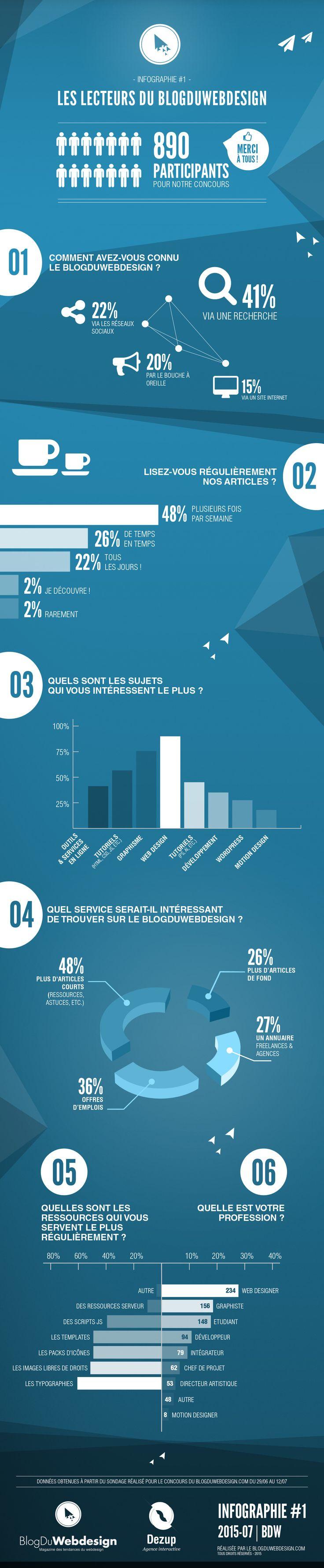 Retour sur le premier sondage du BlogDuWebdesign avec vos réponses ! | BlogDuWebdesign