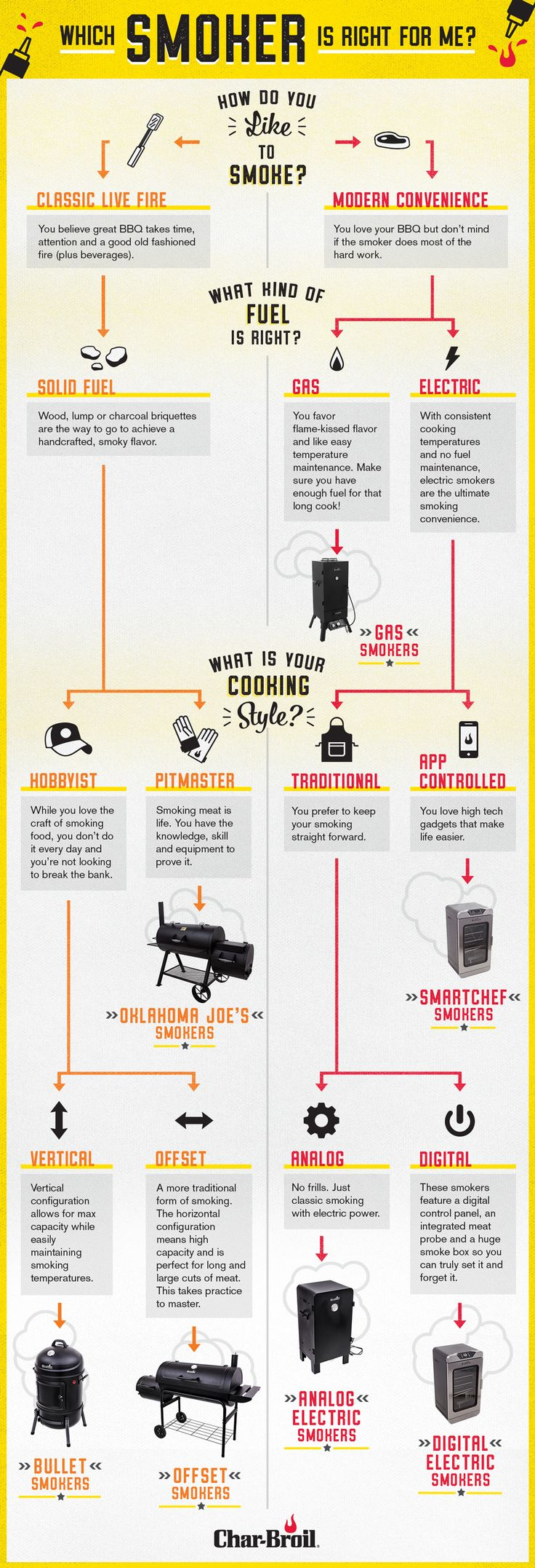 Brisket season is back. Head into fall low and slow with a new smoker. Don't the let the options overwhelm you, let our guide help you find the right one. | Char-Broil
