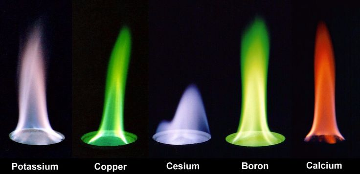Flame color of various elements as compounds in burning methanol