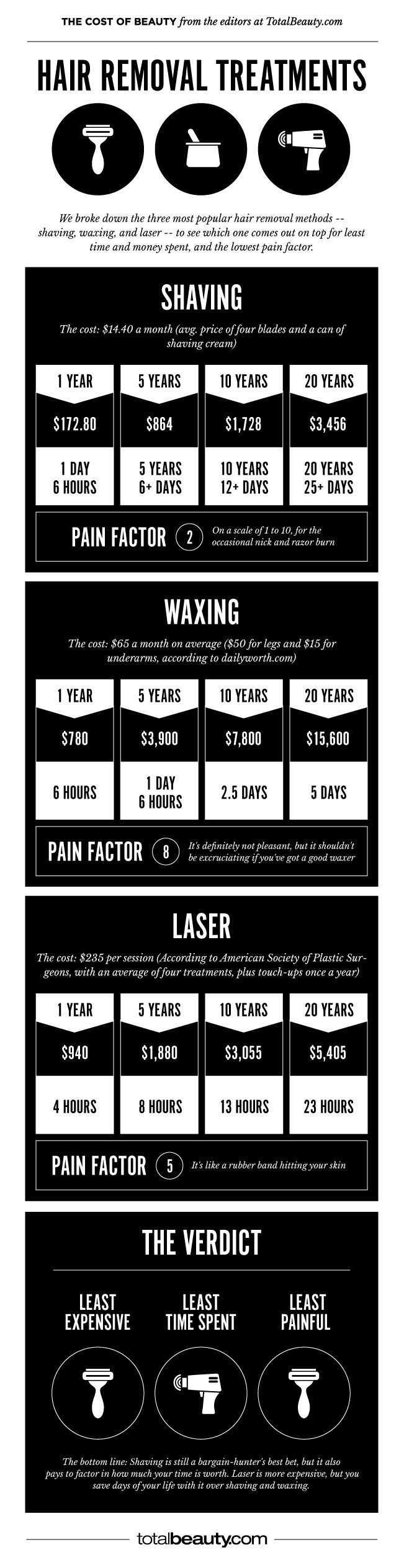 Shaving vs. Waxing vs. Laser: How Much  Does Each Cost Over a Lifetime? #laserhairremoval #laser #infographic