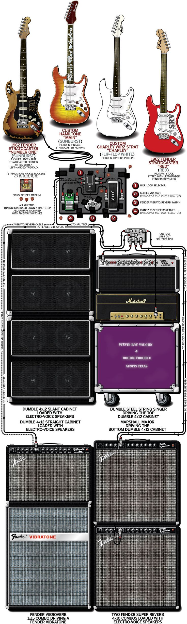 A detailed gear diagram of Stevie Ray Vaughan's 1985 stage setup that traces the signal flow of the equipment in his guitar rig.