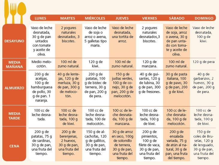 Los productos para el adelgazamiento a la gastritis
