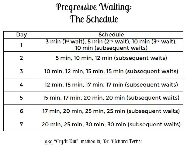 "Progressive Waiting, or the ""Cry It Out"" Method, by Dr. Richard Ferber"