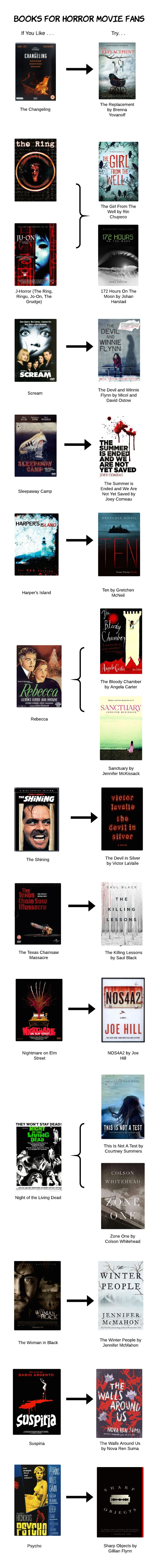 Book Recommendations based on your favorite horror movies.