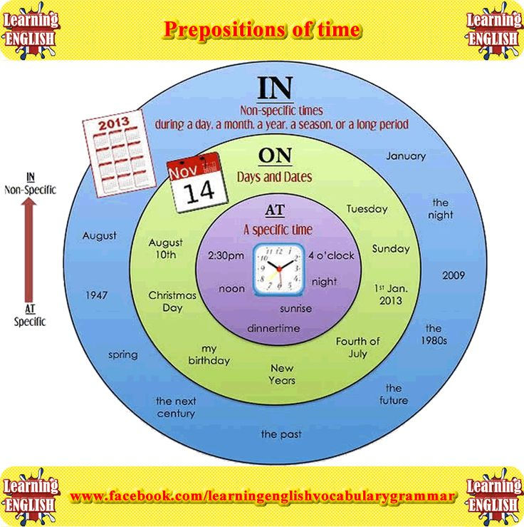 Prepositions of time picture with examples
