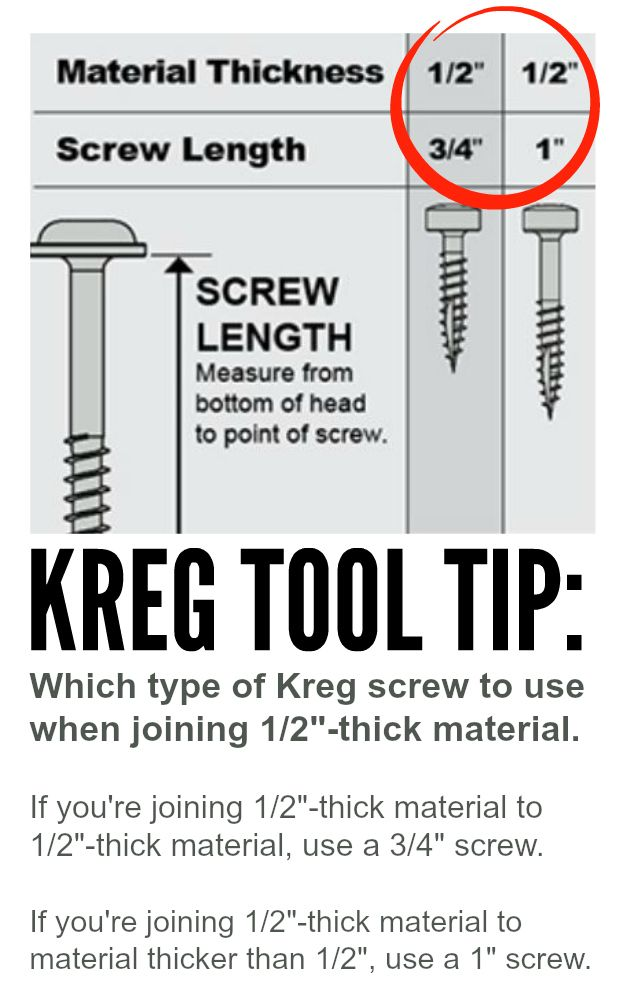 "Tuesday Tool Tip: How do I know which type of Kreg screw to use when joining 1/2""-thick material? // Yesterday we had a customer express confusion regarding our screw chart. He didn't know whether to use 3/4"" or 1"" Kreg screws when working with 1/2""-thick material. So, we've created a Tool Tip that explains the difference: If you're joining 1/2""-thick material to 1/2""-thick material, use a 3/4"" screw. If you're joining 1/2""-thick material to material that is thicker than 1/2"", use a 1""…"