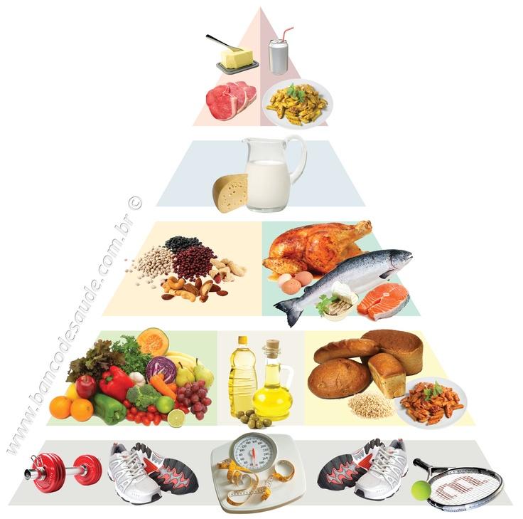 Piramide alimentar fonte: bancodesaude