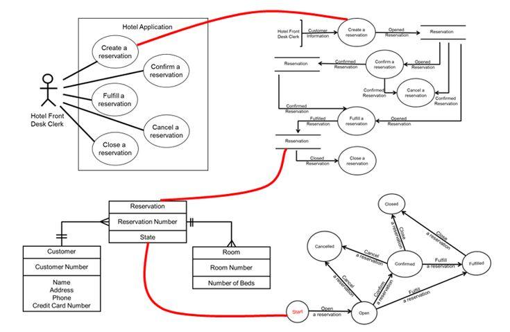 Consulta procesos js autos post for Consul use cases