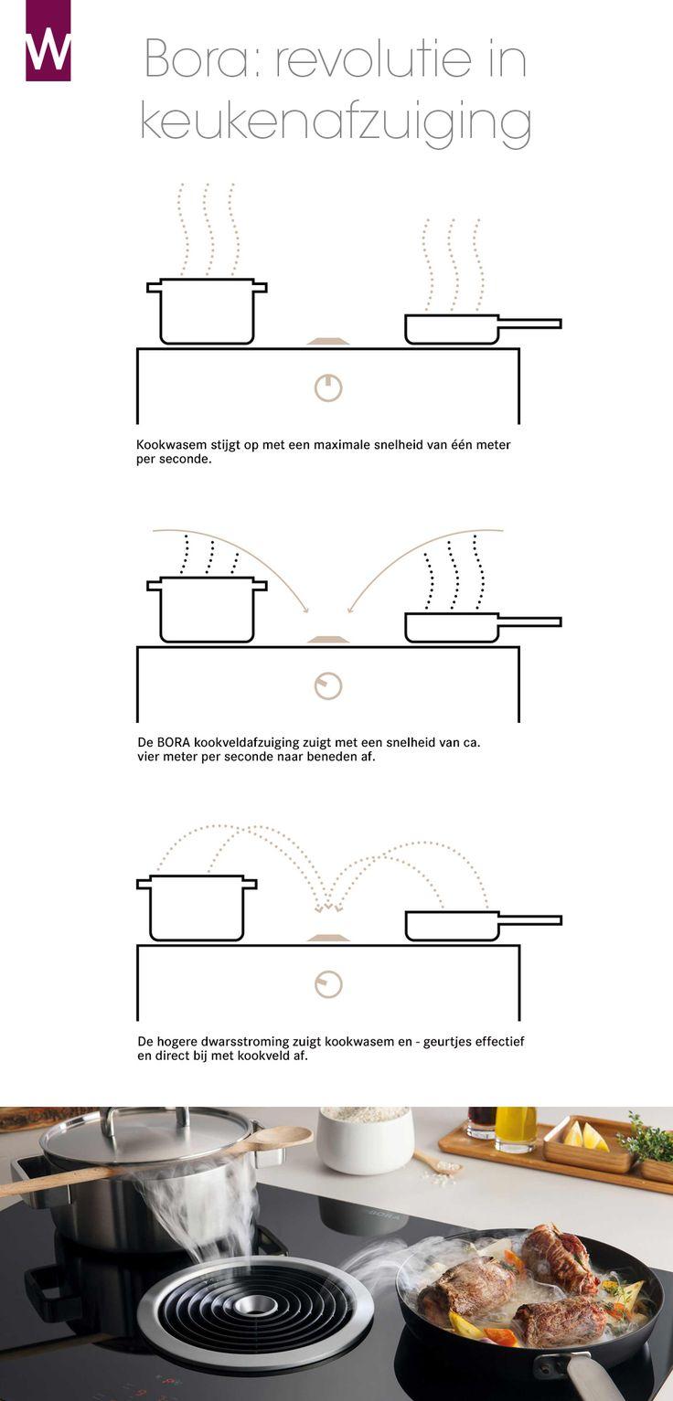We horen steeds meer Bora afzuiging voorbij komen als er gesproken wordt over nieuwe afzuigtechnieken. De Bora afzuiging kan misschien wel eens een revolutie zijn op het gebied van afzuiging. Niet zo gek want Bora afzuiging is uniek doordat de afzuiging direct in het keukenblad verwerkt is. Lees meer: http://nieuwekeukenplanner.nl/keukenapparatuur/bora-afzuiging-vanuit-de-kookplaat/