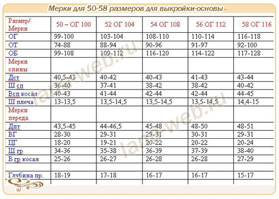 Мерки и выкройки-основы для 50-58 размеров. Measurements and pattern base for 50-58 sizes.(russian)