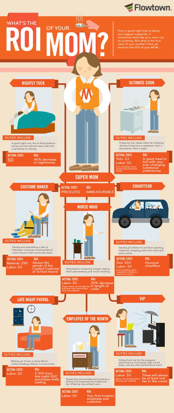 What's The ROI Of Your Mom: Vans, Mothers Day, Social Media, Shorts Style, Fun Facts, Socialmedia, Info Graphics, Infographics, Mom