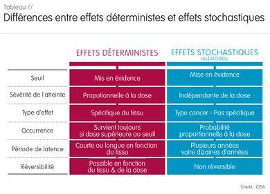 Diff rence entre les effets d terministes et stochastiques - Difference entre pin et sapin ...