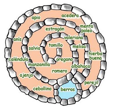 Espiral de Ervas. Concentra ervas com pouca necessidade de agua no topo e as com mais necessidade abaixo. Mistura flores e temperos criando micro habitats, atrai polinizadores. O formato de espiral aumenta a area de producao e facilita o manuseio.