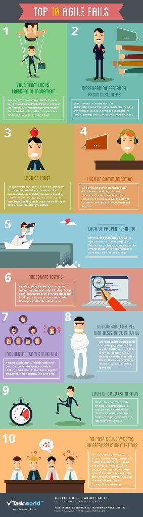 Una divertida infografía que nos muestra los que posiblemente sean los 10 errores de gestión mas frecuentes, tanto en las startups como en las pequeñas y grandes organizaciones. #fail #failure #infografía #infographic #entrepreneur #entrepreneurship #emprendedores #management