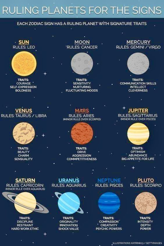 ruling planets for the signs zodiac signs | Virgo libra