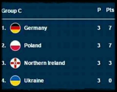 Group C finished with the first 3 qualifying in June 2016 #EuroChamp