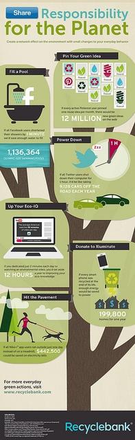 Redes Sociais Verdes