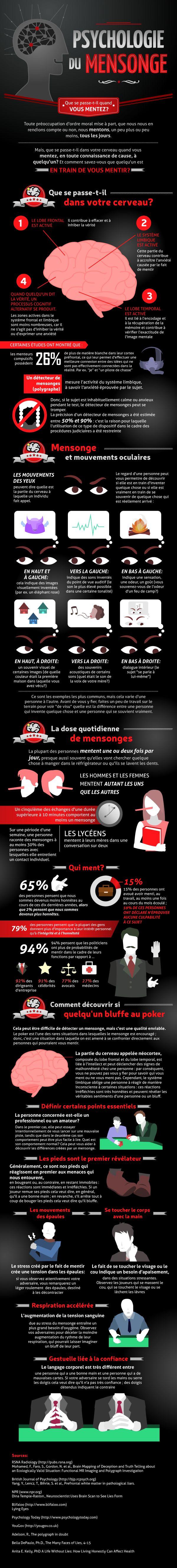 Poker face ou mensonge criard ! une infographie pour mieux comprendre la psychologie du mensonge.