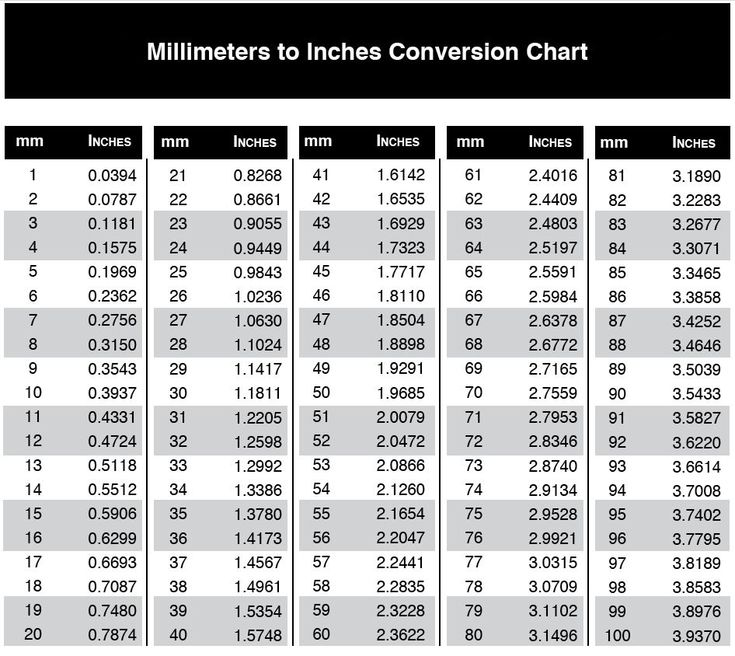 Measurement Conversion Chart Printable Mm To Inches Accurate Measurements Are Key In Determining The Best Product For Your