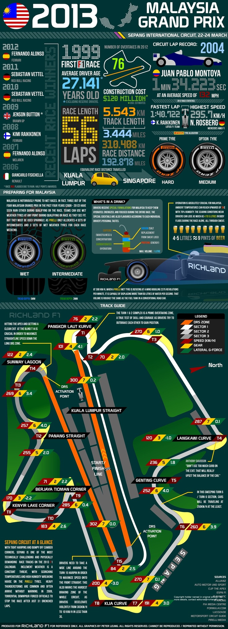 2013 Australia Grand Prix - Facts and Figures (via RichlandF1)