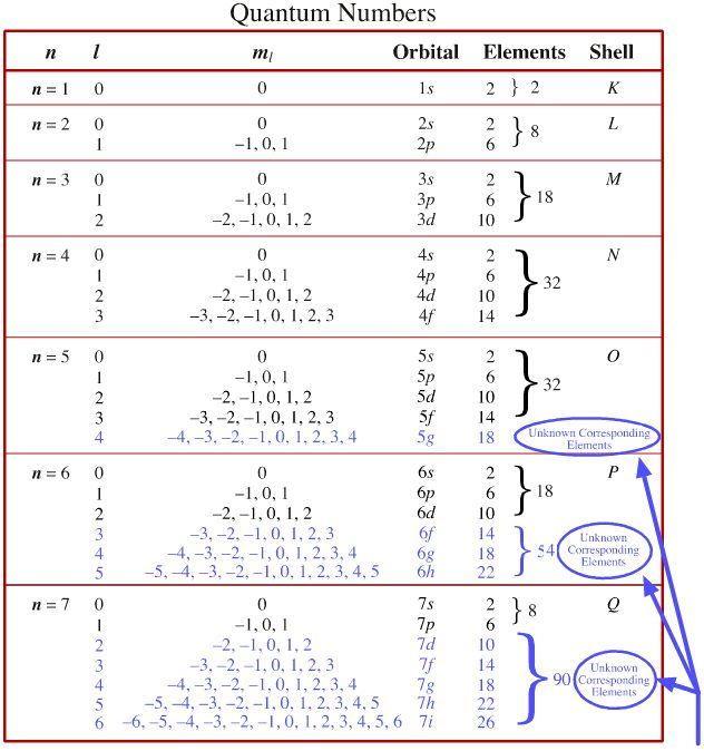 Quantum Number | Periodic Table | Chemogenesis