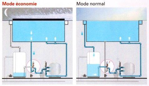 Les plus belles piscines sont celles à débordement. Il existe cependant un inconvénient décisif — la perte d'énergie sur l'évaporation du débordement.  Il existe néanmoins une solution.  En incluant une vanne Besgo à trois voies ainsi qu'un boîtier de contrôle AS Control Plus, on peut orienter l'eau en fonction de la température extérieure soit sur le débordement, soit sur l'aspiration du fond de la piscine.  En mode économie (aspiration directe de la piscine), l'eau ne déborde pas…