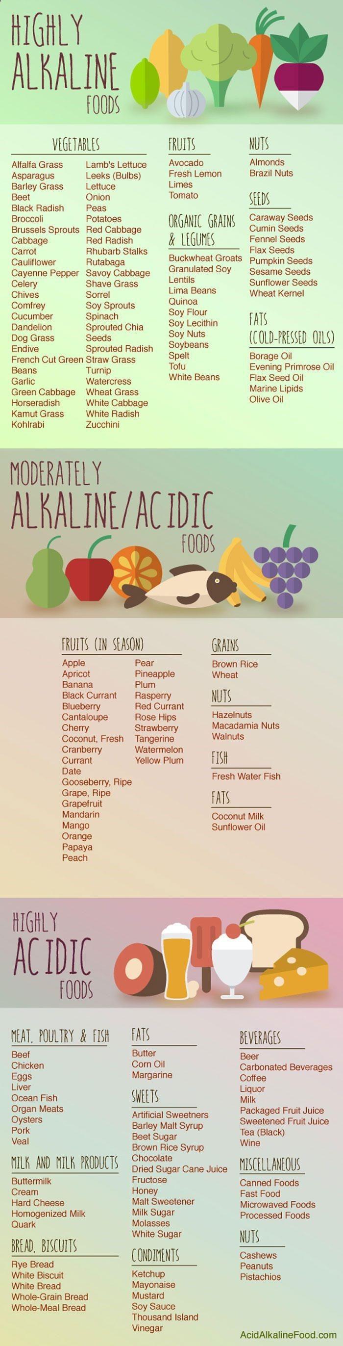 les 25 meilleures id es de la cat gorie aliments alcalins sur pinterest aliments acides. Black Bedroom Furniture Sets. Home Design Ideas