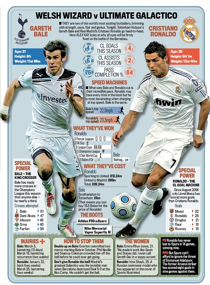 Gareth Bale vs Cristiano Ronaldo -- BALE is better!! Stats and titles will come in time, he's a young'n still :)