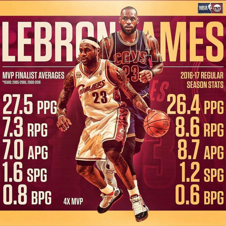 MVP Finalist LeBron or 2016-17 LeBron? … Take your pick.