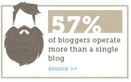 57% of bloggers operate more than one blog.
