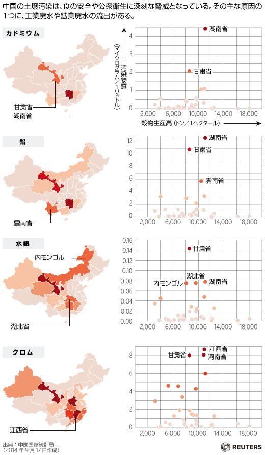 中国の土壌汚染