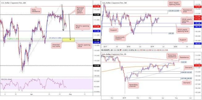 Monday 29th April Weekly Technical Outlook And Market Review
