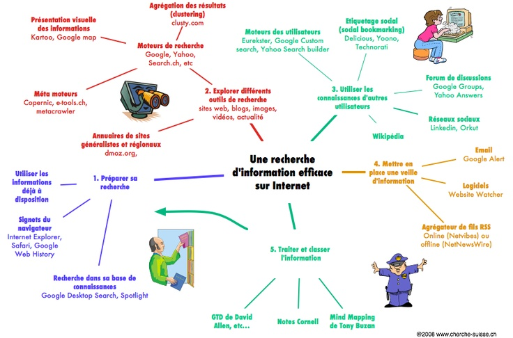 Une recherche d'information efficace sur Internet