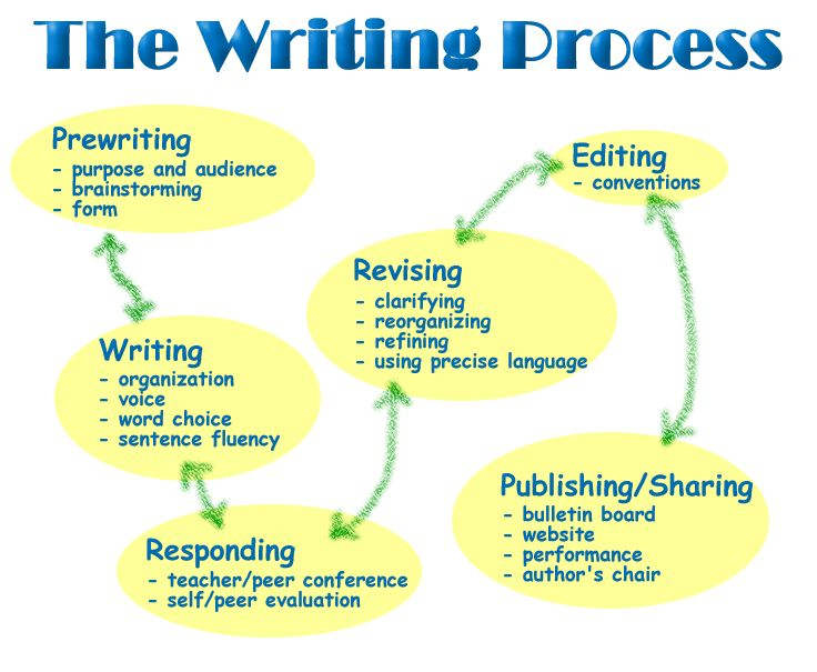 strategies for writing a thesis