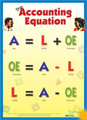 """or """"Retained Earnings"""" instead of """"Owner's Equity"""" in a corporation. Accounting Equation"""